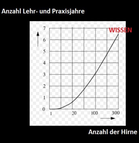 Wissensdiagramm5810f20a94bfa